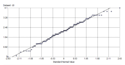 Gráfico QQ normal