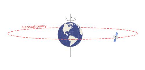 Satélite geoestacionario