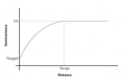 Semivarianza estabilizada