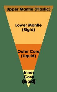Estructura terrestre