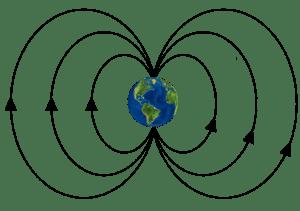 Norte magnético
