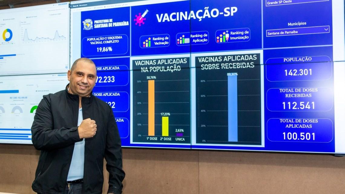 Santana de Parnaíba ultrapassa a marca de 100 mil doses de vacinas aplicadas e é a cidade da região com o maior percentual de pessoas totalmente imunizadas