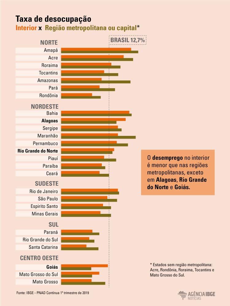 Gráfico com relação de emprego na capital e interior