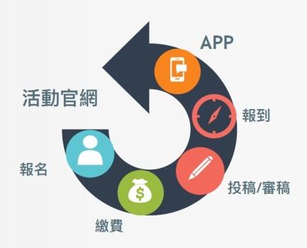 會展行銷與活動管理系統