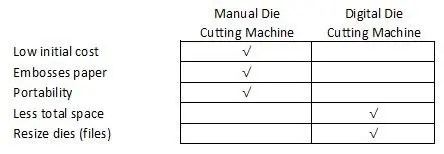 Cutting machine advantages table
