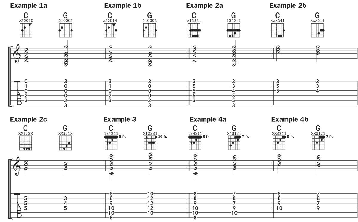 guitar notation for the C-G progression