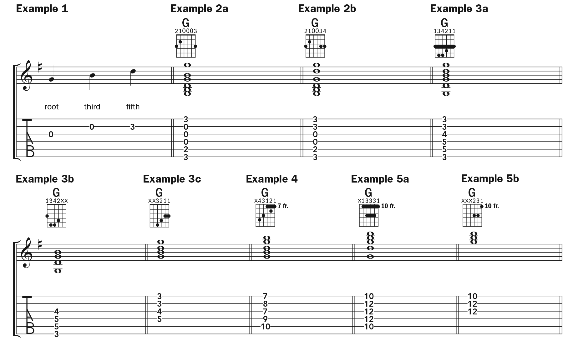 Learn 8 Ways To Play G Major Chord By Chord Acoustic Guitar