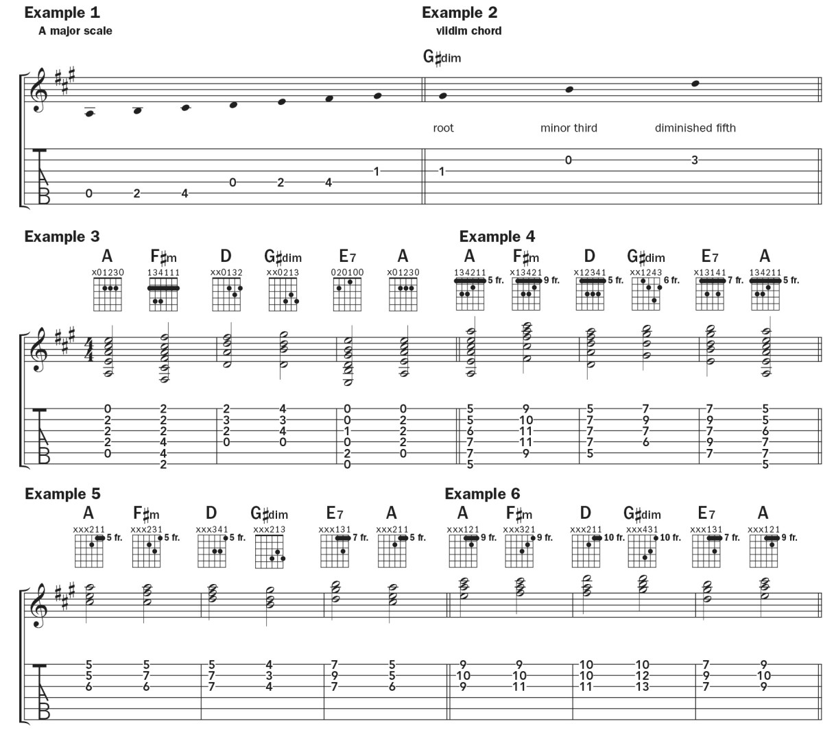 I–vi–IV–viidim–V7–I  chord progression tab and notation