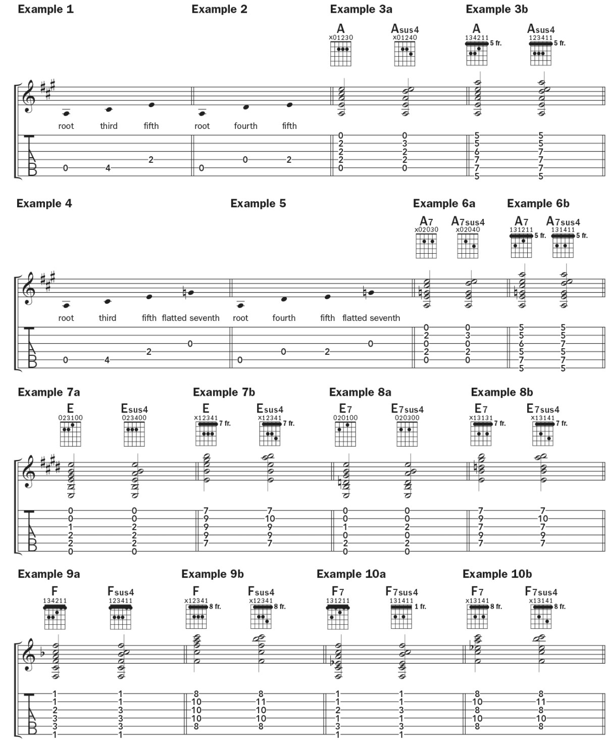 Chord By Chord A, E, and F sus4 and 7sus4_1–10b TAB and notation