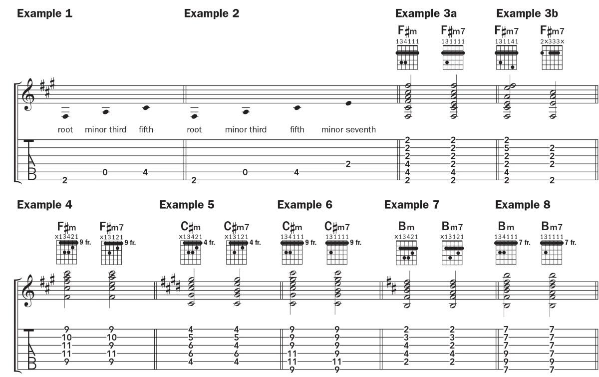 F#, C#, and Bm7 chord notation tab lesson