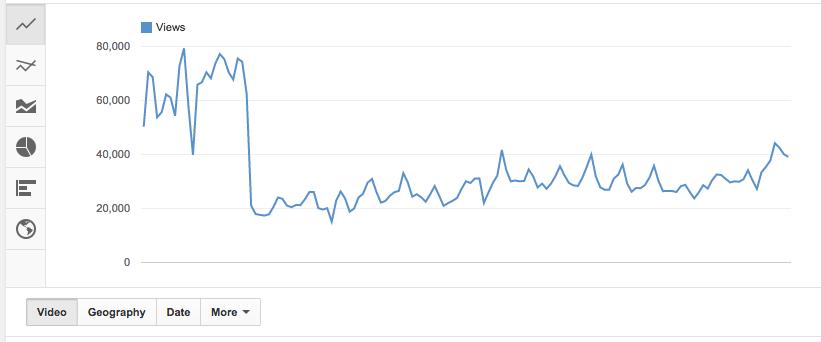 visszaesett-youtube-nezettseg
