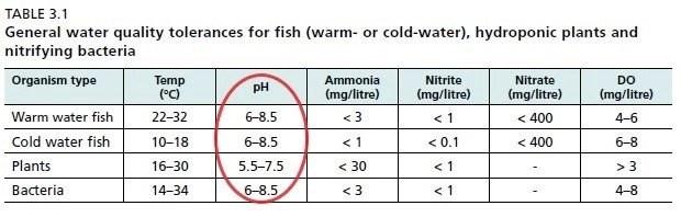 Il corretto ph per un impianto acquaponica. Per i pesci in acqua tiepida è fra 6-8.5. I pesci in acua fredda è 6-8.5. Per le piante il pH è compreso fra 5.5-7-5. Per i batteri è fra 6 e 8.5. Range di tolleranza a vari parametri dell'acqua da parte di pesci, piante e batteri. Manuale FAO come realizzare un impianto acquaponica fai da te. Problemi con il pH in acquaponica. ph troppo basso o troppo alto nell'impianto acquaponico?