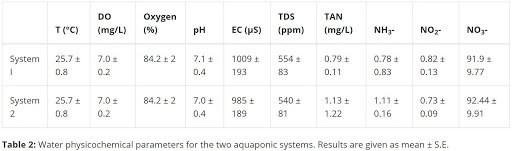 Il basilico in acquaponica. Tabella di riferimento esigenze nutrizionali acquaponica