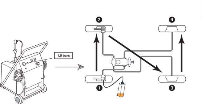 Formation à la purge des circuits de freinage
