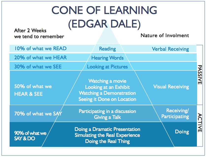 Image result for active learning pyramid