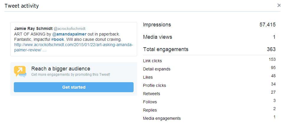 Biggest Twitter Day