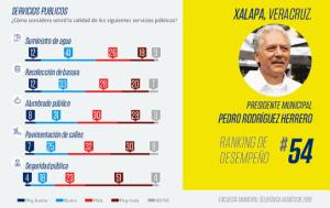 """Ceonline reveló los resultados de su segundo """"Ranking de desempeño de Alcaldes de México"""", donde se puede visualizar quienes son los mejores y los peores del país."""