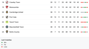 Sky Bet League Two relegation battle table