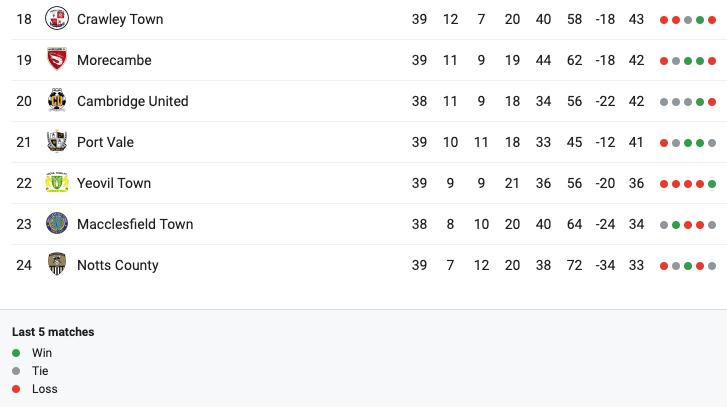 Sky Bet League Two relegation battle table