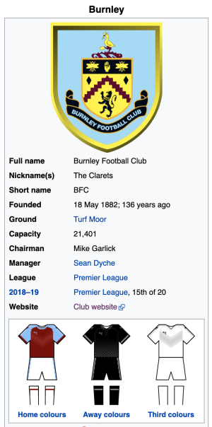 Burnley FC statistics. See more at Wikipedia.com