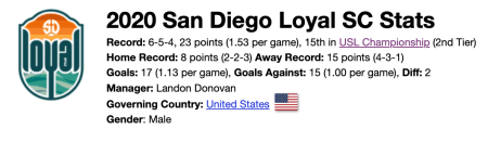San Diego Loyal late September team stats