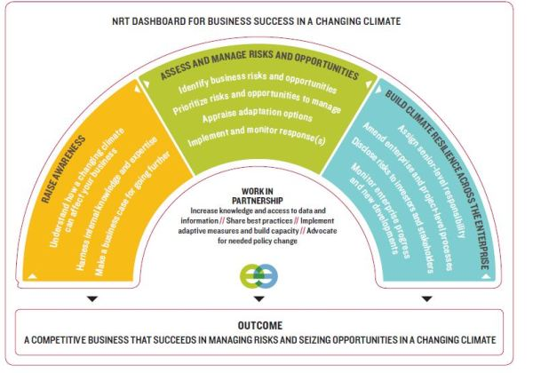 New NRT Report: Building Business Resilience in a Changing ...