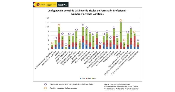 Configuración del Catálogo de Títulos de Formación Profesional