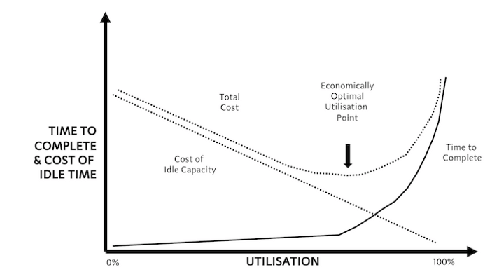 The impact of high utilisation to the time it takes to complete a job