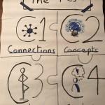 4Cs Visualisation