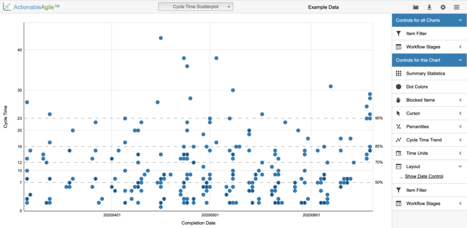 Cycle Time Scatterplot in ActionableAgile