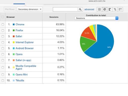 Estadísticas Visitas Browsers