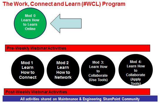The Work, Connect and Learn Social Learning Program