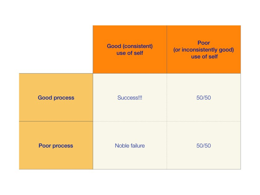 table showing that good process AND good use of self are needed to keep success going.