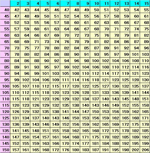筋トレでチェンジ:1RM換算表で最大挙上重量を推定してみよう!