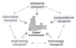 RM-ODP Reference Model