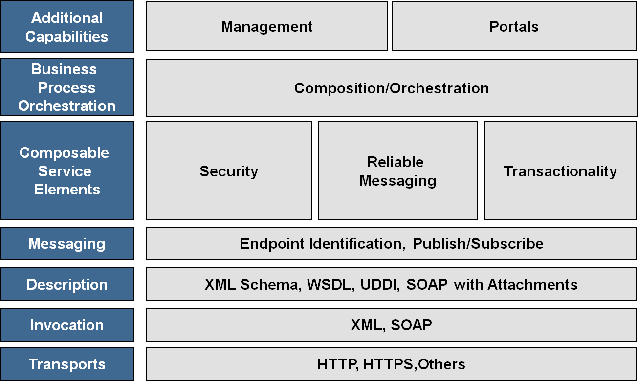 WS-I reference architecture © Web Service Interoperability Organization