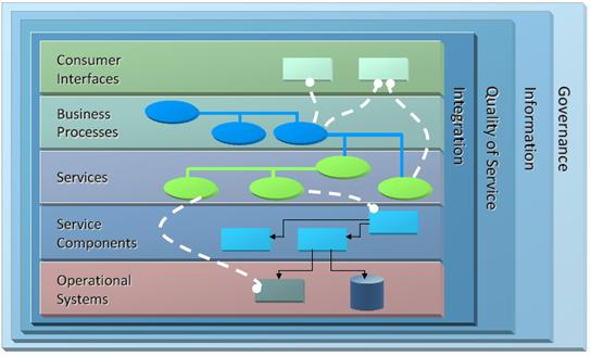 SOA Reference architecture (© The Open Group)