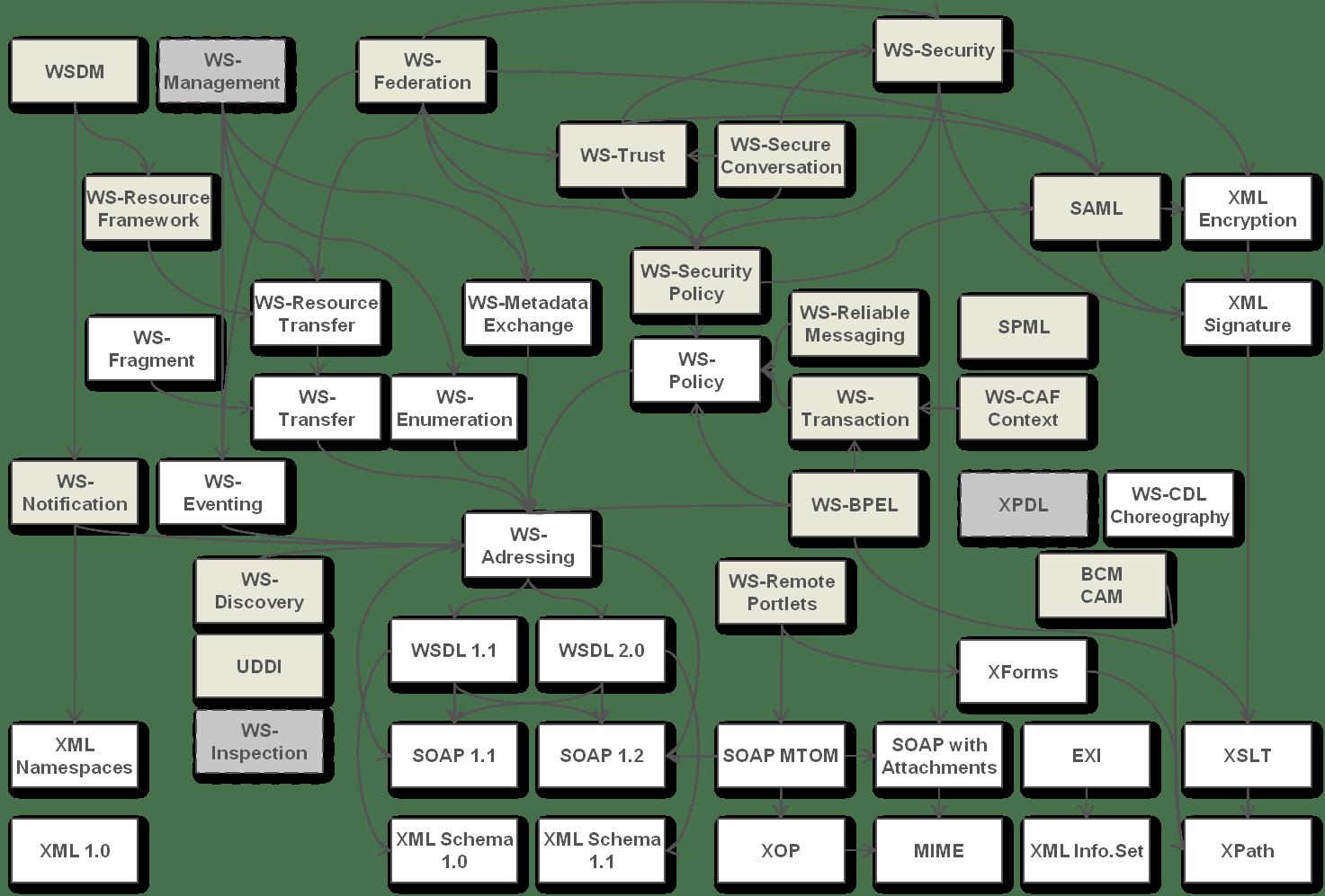 SOA standards - dependencies
