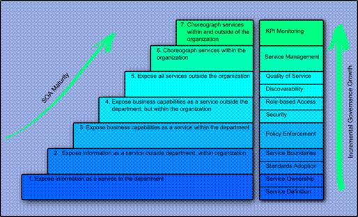 IMS model for SOA development