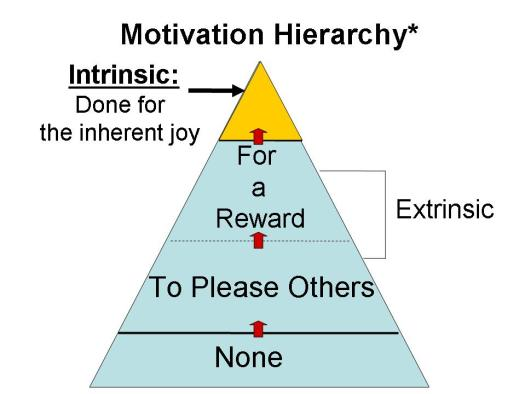 Intrinsic motivation can be developed, but I haven't failed if it doesn't happen.