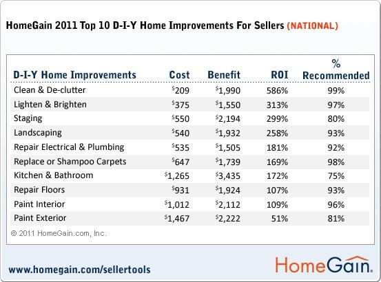 Home Gain 2011 Topl DIY Home Improvements Chart