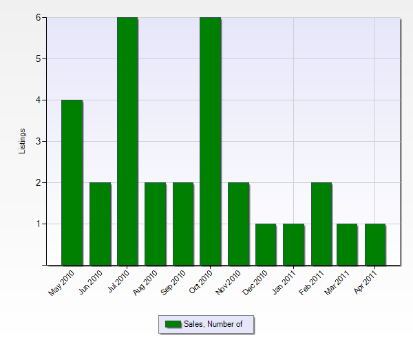 Number of Sales in Cherry Valley from the Past 12 Months (Chart Below)