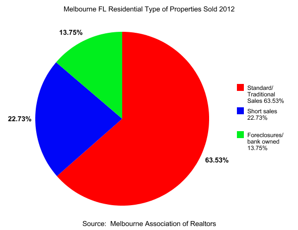 Melbourne FL Residential Type of Properties Sold 2012
