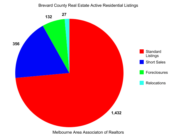 Brevard County Properties for Sale