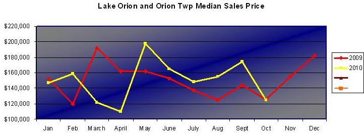 lake orion michigan median sales prices monthly
