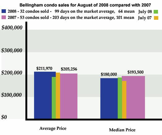 Bellingham Condo Sales Graph