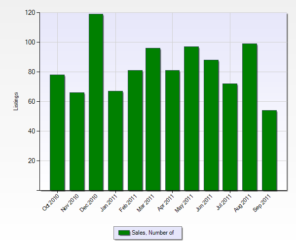 Number of Sales in Perris from the Past 12 Months (Chart Below)