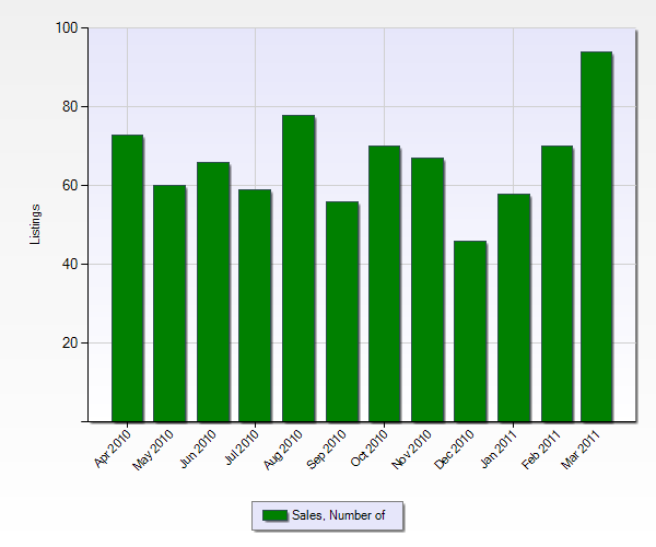 Number of Sales in Fontana from the Past 12 Months (Chart Below)