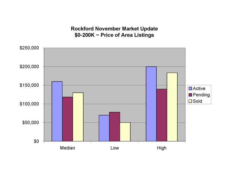 Rockford MI real estate market report 3rd qtr 2008