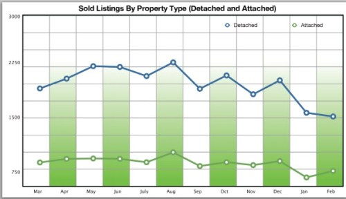 Homes Sold in San Diego CA